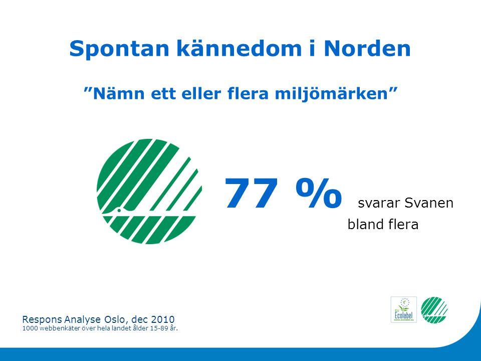 Spontan kännedom i Norden 77 % svarar Svanen bland flera Nämn ett eller flera miljömärken Respons Analyse Oslo, dec 2010 1000 webbenkäter över hela landet ålder 15-89 år.