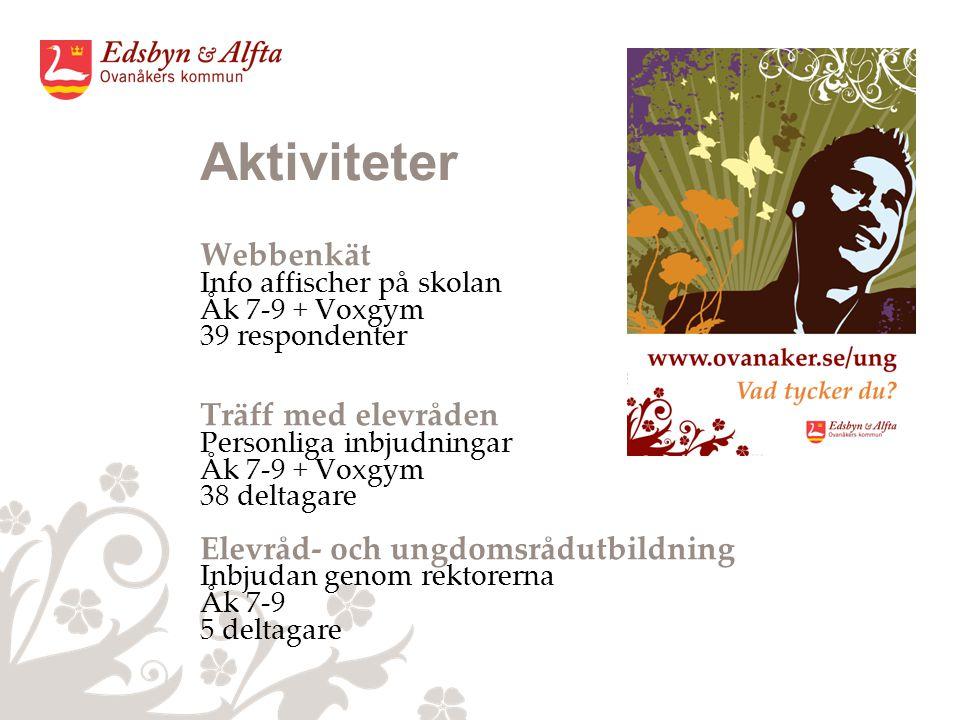 Aktiviteter Webbenkät Info affischer på skolan Åk 7-9 + Voxgym 39 respondenter Träff med elevråden Personliga inbjudningar Åk 7-9 + Voxgym 38 deltagare Elevråd- och ungdomsrådutbildning Inbjudan genom rektorerna Åk 7-9 5 deltagare