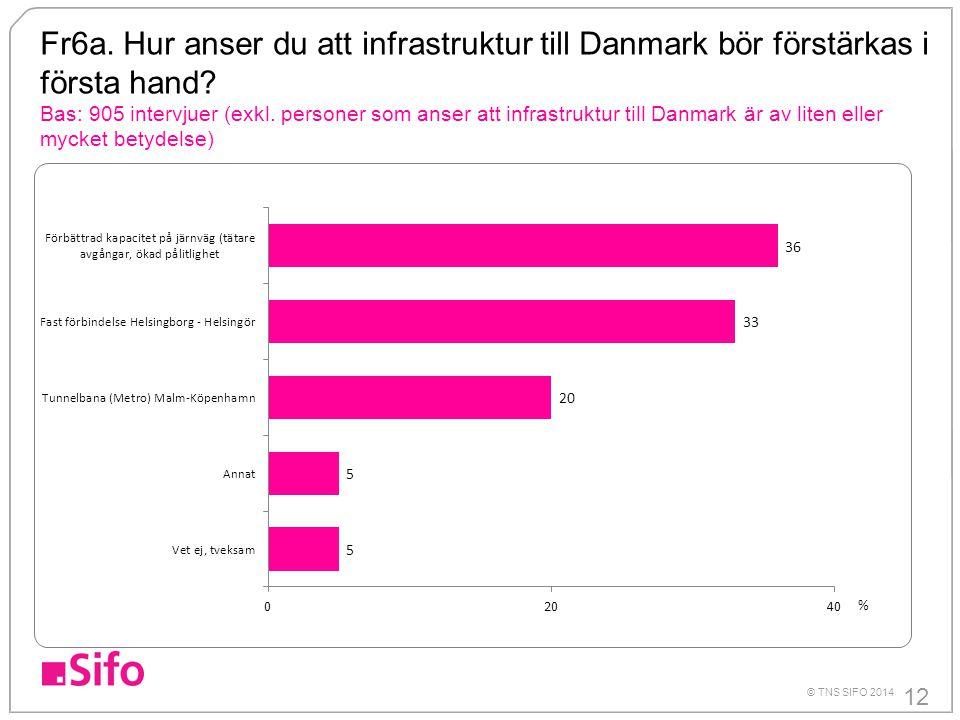 12 © TNS SIFO 2014 Fr6a. Hur anser du att infrastruktur till Danmark bör förstärkas i första hand? Bas: 905 intervjuer (exkl. personer som anser att i