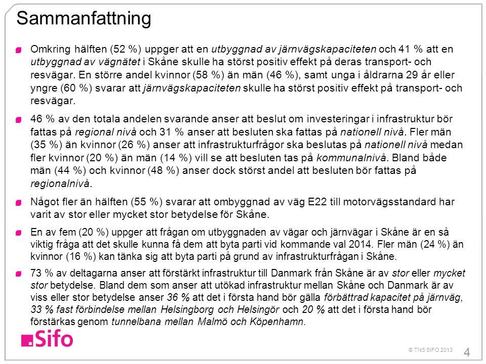 4 © TNS SIFO 2013 Sammanfattning Omkring hälften (52 %) uppger att en utbyggnad av järnvägskapaciteten och 41 % att en utbyggnad av vägnätet i Skåne skulle ha störst positiv effekt på deras transport- och resvägar.