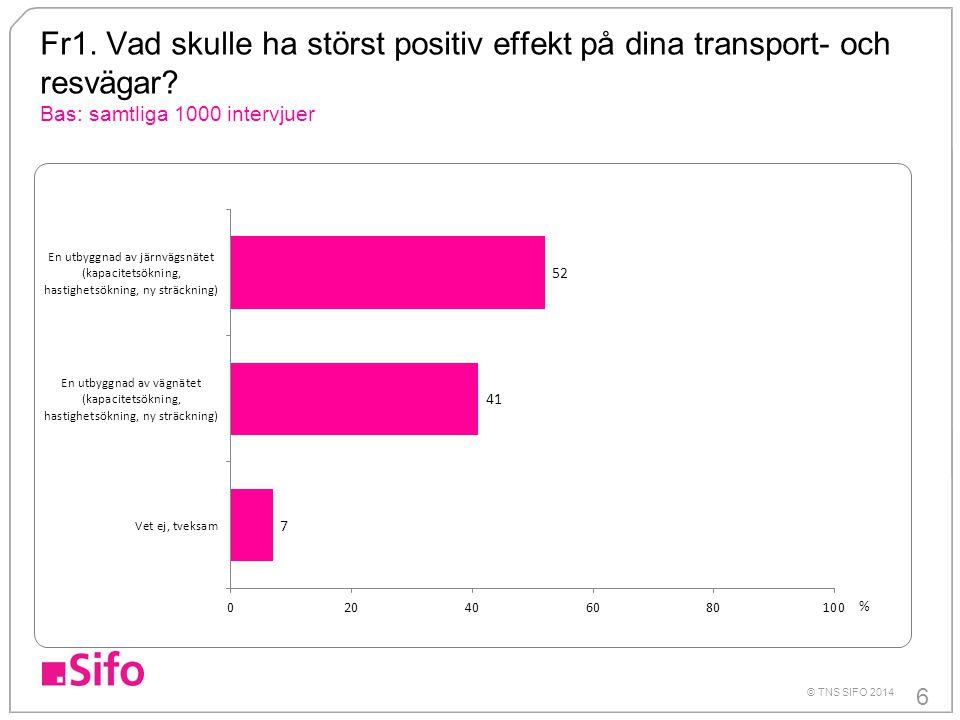 6 © TNS SIFO 2014 Fr1. Vad skulle ha störst positiv effekt på dina transport- och resvägar? Bas: samtliga 1000 intervjuer %