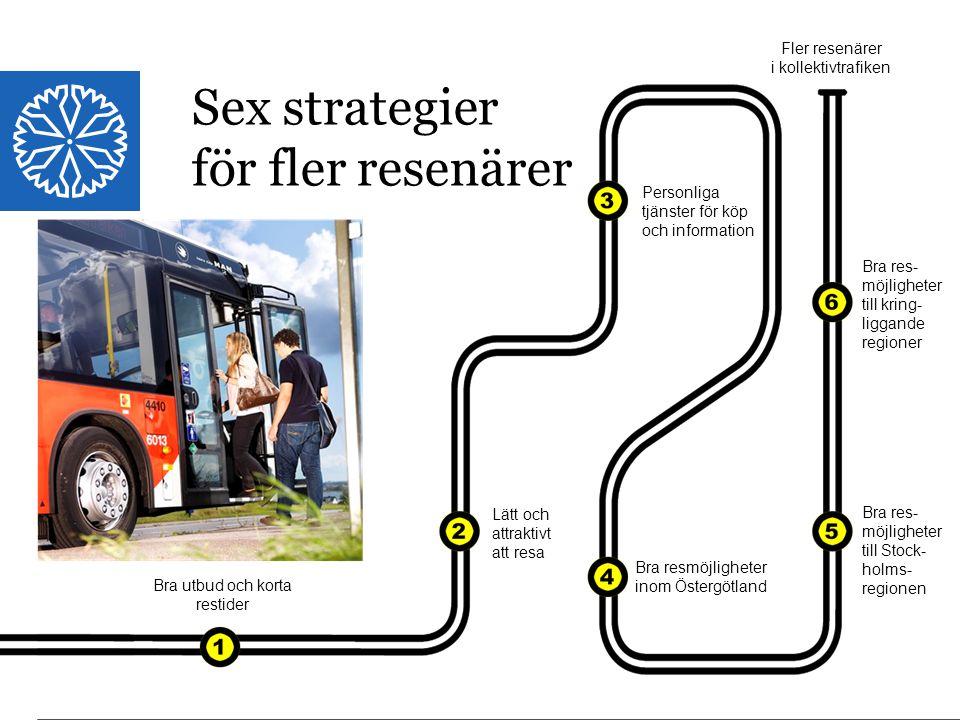Landstinget i Östergötland Sex strategier för fler resenärer Bra utbud och korta restider Lätt och attraktivt att resa Personliga tjänster för köp och information Bra resmöjligheter inom Östergötland Bra res- möjligheter till Stock- holms- regionen Bra res- möjligheter till kring- liggande regioner Fler resenärer i kollektivtrafiken