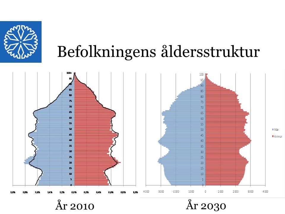 Landstinget i Östergötland Strukturbild Östergötland RUP + ÖP: Att förstå olika funktioner ur ett rumsligt perspektiv.