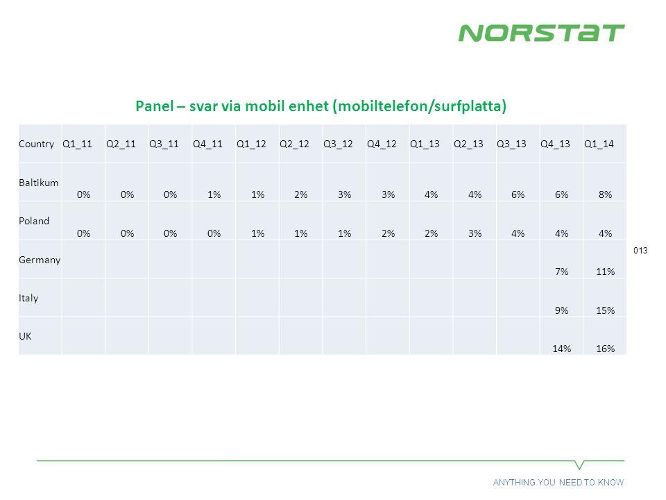ANYTHING YOU NEED TO KNOW 013 Panel – svar via mobil enhet (mobiltelefon/surfplatta) CountryQ1_11Q2_11Q3_11Q4_11Q1_12Q2_12Q3_12Q4_12Q1_13Q2_13Q3_13Q4_13Q1_14 Baltikum 0% 1% 2%3% 4% 6% 8% Poland 0% 1% 2% 3%4% Germany 7%11% Italy 9%15% UK 14%16%