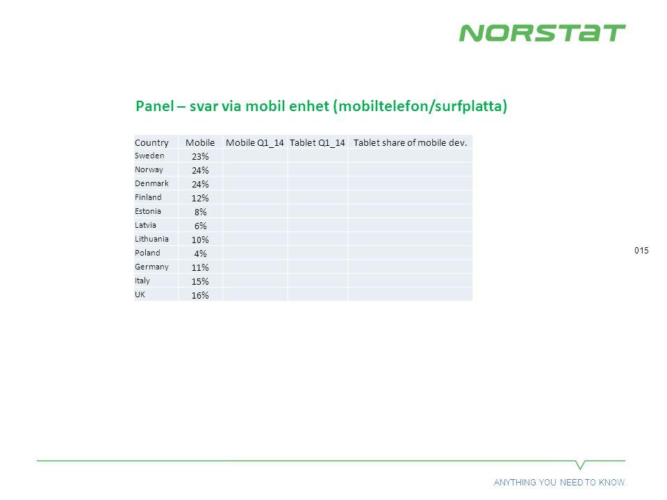 ANYTHING YOU NEED TO KNOW 015 Panel – svar via mobil enhet (mobiltelefon/surfplatta) CountryMobileMobile Q1_14Tablet Q1_14Tablet share of mobile dev.