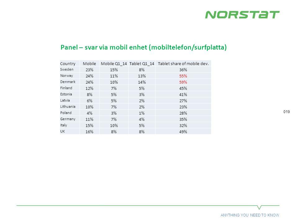 ANYTHING YOU NEED TO KNOW 019 Panel – svar via mobil enhet (mobiltelefon/surfplatta) CountryMobileMobile Q1_14Tablet Q1_14Tablet share of mobile dev.