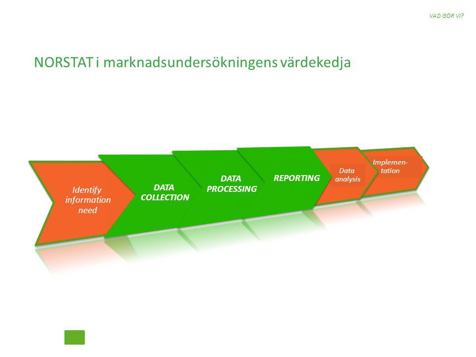 Implemen- tation Identify information need DATA COLLECTION Data analysis DATA PROCESSING NORSTAT i marknadsundersökningens värdekedja VAD GÖR VI.