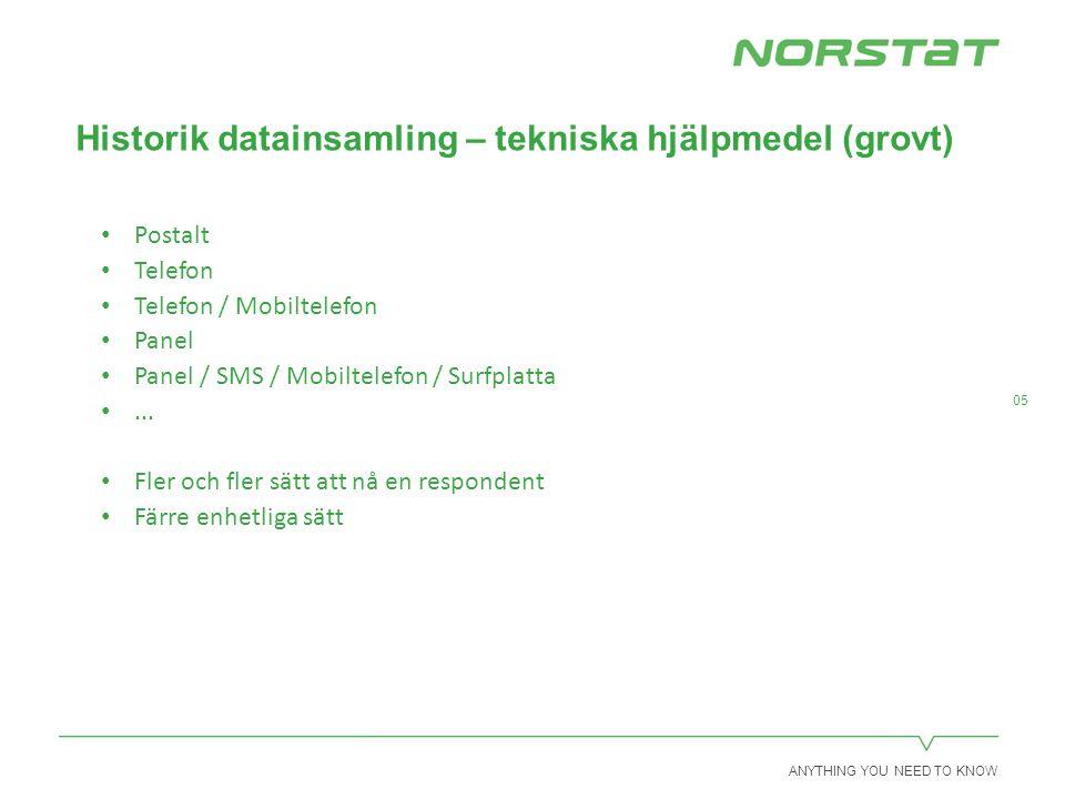 ANYTHING YOU NEED TO KNOW 06 Mobil revolution(?) Smartphone – medger kommunikation på många sätt Under senaste två-tre åren – sättet att svara på undersökningar ändras Markant i de nordiska länderna Krävs anpassning av enkäter/formulär och undersökningar