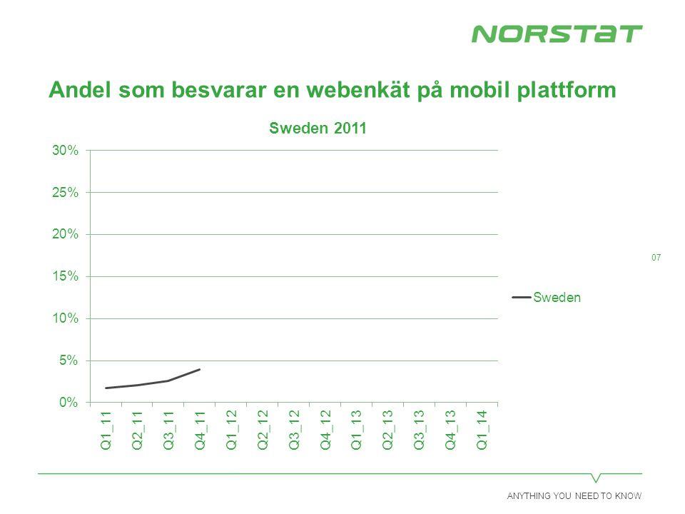 ANYTHING YOU NEED TO KNOW 018 Panel – svar via mobil enhet (mobiltelefon/surfplatta) CountryMobileMobile Q1_14Tablet Q1_14Tablet share of mobile dev.