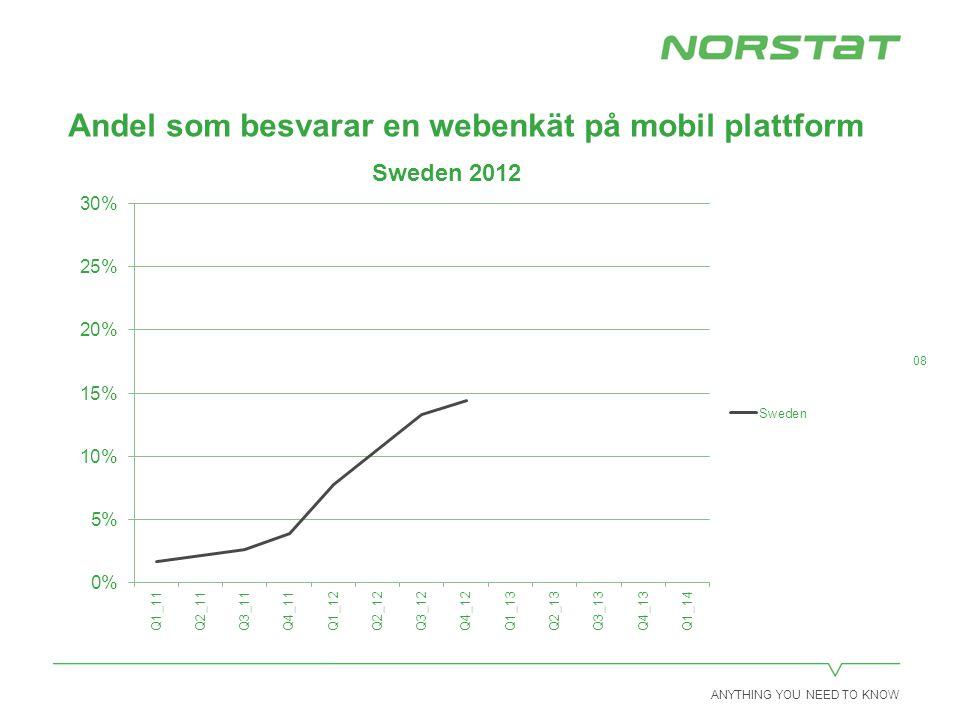 ANYTHING YOU NEED TO KNOW 09 Andel som besvarar en webenkät på mobil plattform 23%
