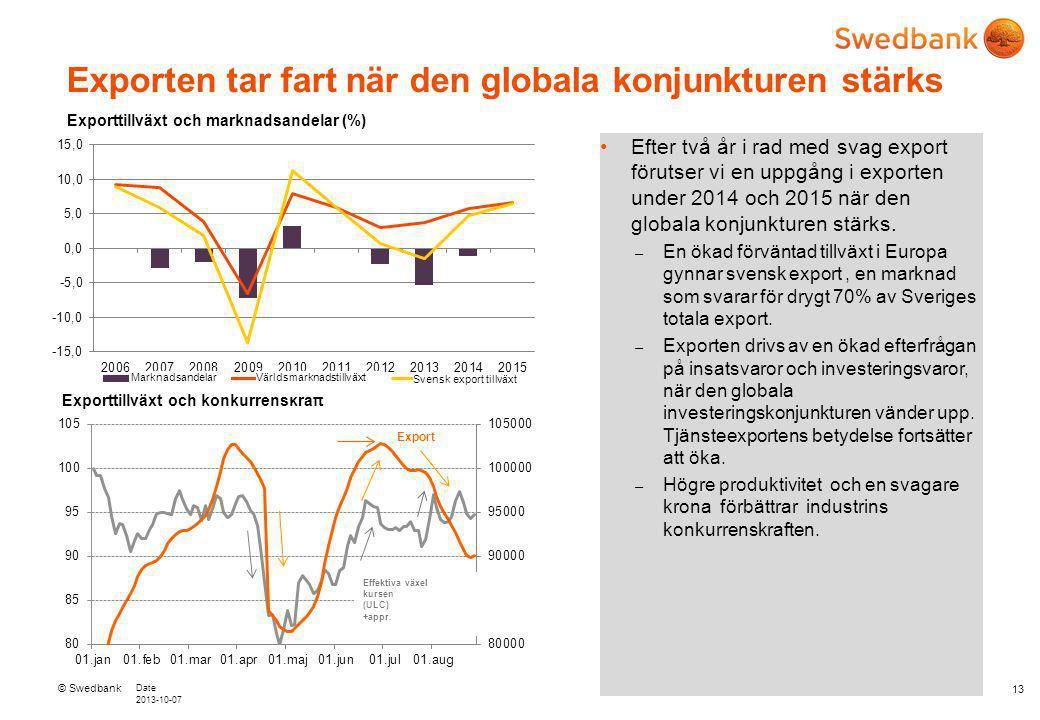 © Swedbank Date 2013-10-07 13 Exporten tar fart när den globala konjunkturen stärks Efter två år i rad med svag export förutser vi en uppgång i exporten under 2014 och 2015 när den globala konjunkturen stärks.