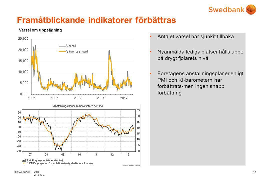 © Swedbank Date 2013-10-07 15 Framåtblickande indikatorer förbättras Antalet varsel har sjunkit tillbaka Nyanmälda lediga platser hålls uppe på drygt fjolårets nivå Företagens anställningsplaner enligt PMI och KI-barometern har förbättrats-men ingen snabb förbättring Varsel om uppsägning