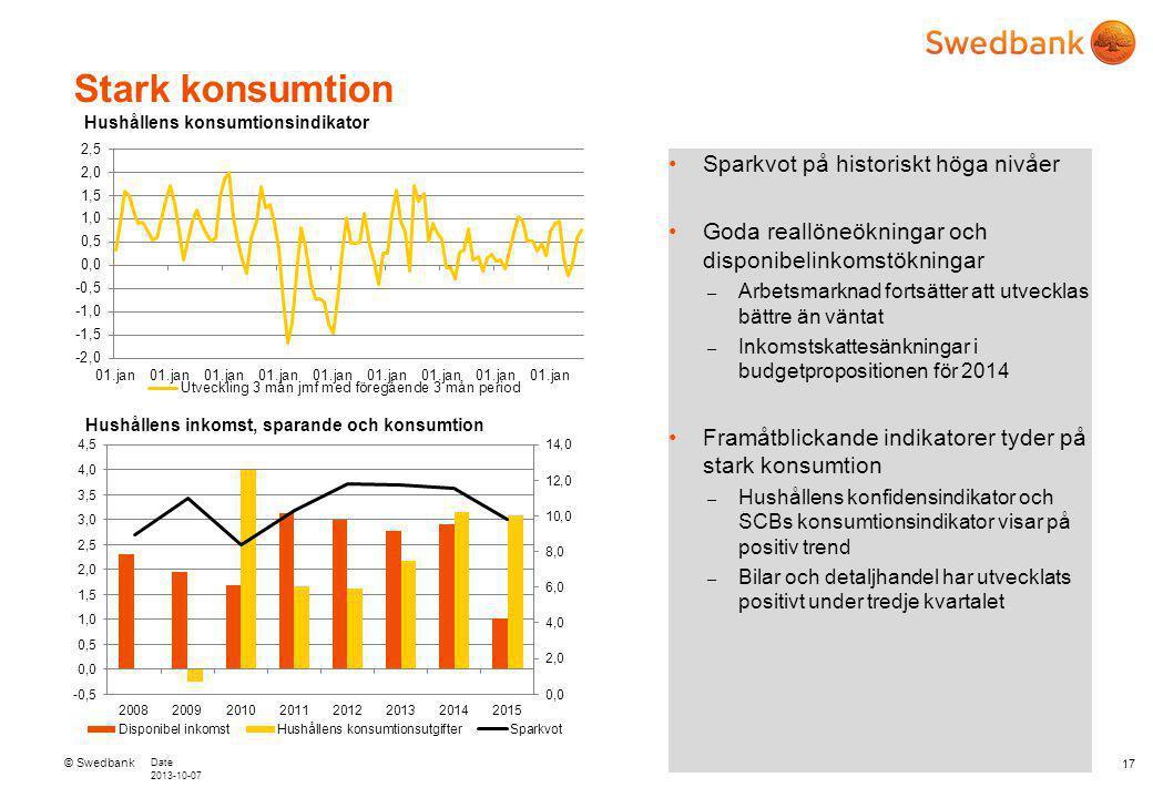 © Swedbank Date 2013-10-07 17 Stark konsumtion Sparkvot på historiskt höga nivåer Goda reallöneökningar och disponibelinkomstökningar – Arbetsmarknad fortsätter att utvecklas bättre än väntat – Inkomstskattesänkningar i budgetpropositionen för 2014 Framåtblickande indikatorer tyder på stark konsumtion – Hushållens konfidensindikator och SCBs konsumtionsindikator visar på positiv trend – Bilar och detaljhandel har utvecklats positivt under tredje kvartalet Hushållens inkomst, sparande och konsumtion