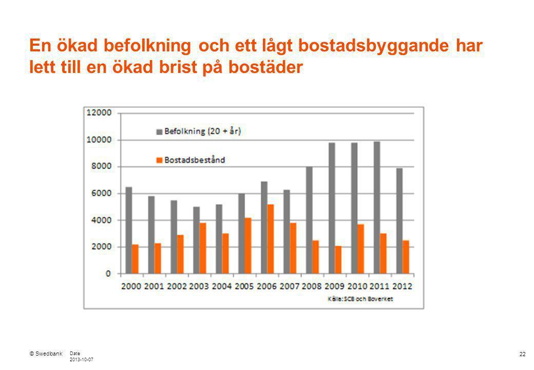 © Swedbank Date 2013-10-07 22 En ökad befolkning och ett lågt bostadsbyggande har lett till en ökad brist på bostäder