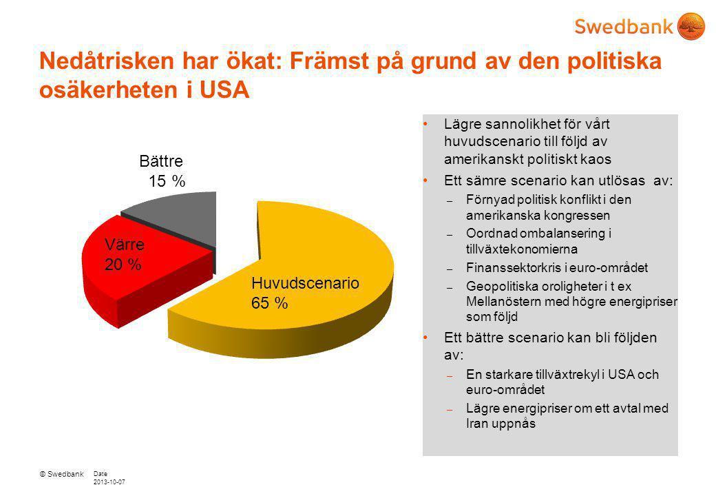 © Swedbank Date 2013-10-07 Högre investeringsaktivitet när produktionen stiger Investeringarna ökar nästa år – Låga räntor, stigande inkomster, högre bostadspriser och en tilltagande bostadsbrist lyfter bostadsinvesteringarna.