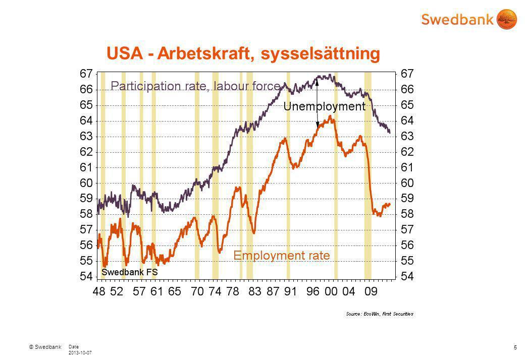 © Swedbank Date 2013-10-07 5 USA - Arbetskraft, sysselsättning