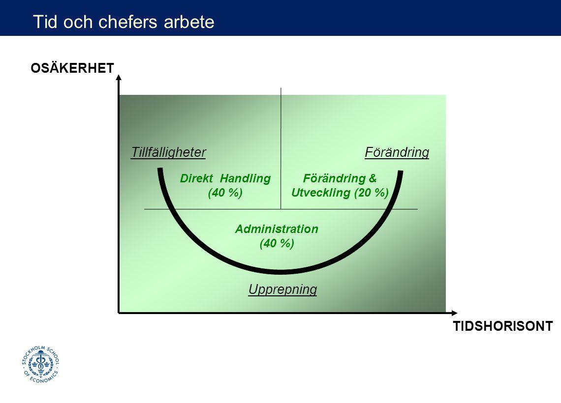 OSÄKERHET TIDSHORISONT Tillfälligheter Upprepning Förändring Tid och chefers arbete Direkt Handling (40 %) Förändring & Utveckling (20 %) Administration (40 %)