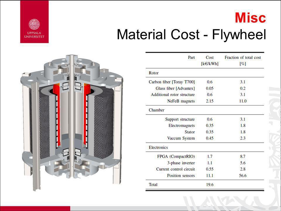 Misc Material Cost - Flywheel