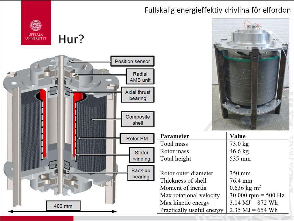 Fullskalig energieffektiv drivlina för elfordon Drivlina i labbet Drivmotor Kraftelektronik Motor som simulerar körcykel Svänghjul 1 Batteri Svänghjul 3 Styrning av magnetlager Systemets hjärna