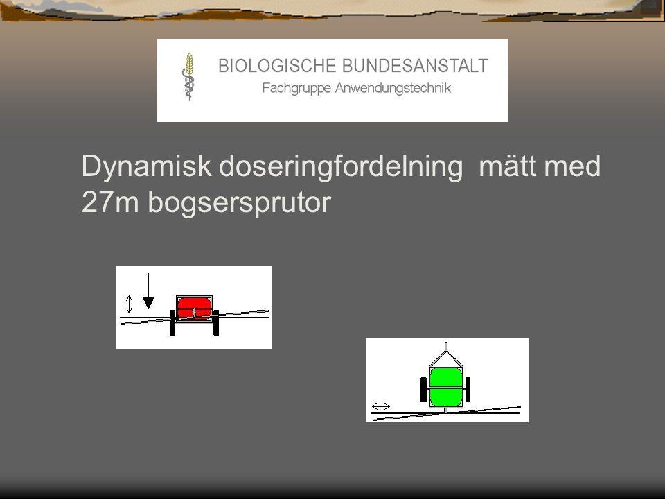 BBA har bevisat:  Sprutjämförelsetest februari 2000 utfört av BBA Tyskland i uppdrag av Top-Agrar  Dubex rampen ger den bästa bomstabilitet  Dubex