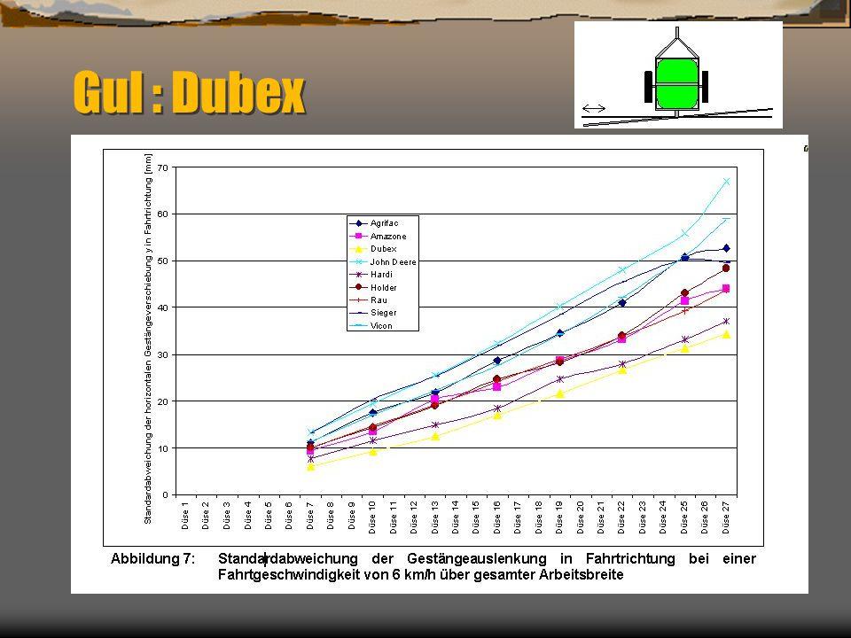 Dynamisk doseringfordelning mätt med 27m bogsersprutor
