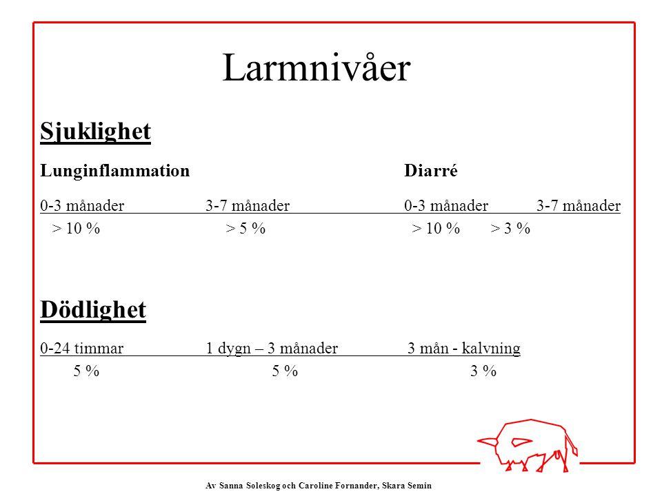 Av Sanna Soleskog och Caroline Fornander, Skara Semin Sjuklighet LunginflammationDiarré 0-3 månader3-7 månader0-3 månader3-7 månader > 10 % > 5 % > 10 % > 3 % Dödlighet 0-24 timmar1 dygn – 3 månader 3 mån - kalvning 5 %5 %3 % Larmnivåer