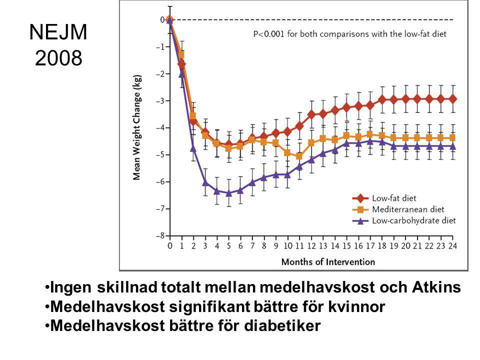NEJM 2008 Ingen skillnad totalt mellan medelhavskost och Atkins Medelhavskost signifikant bättre för kvinnor Medelhavskost bättre för diabetiker