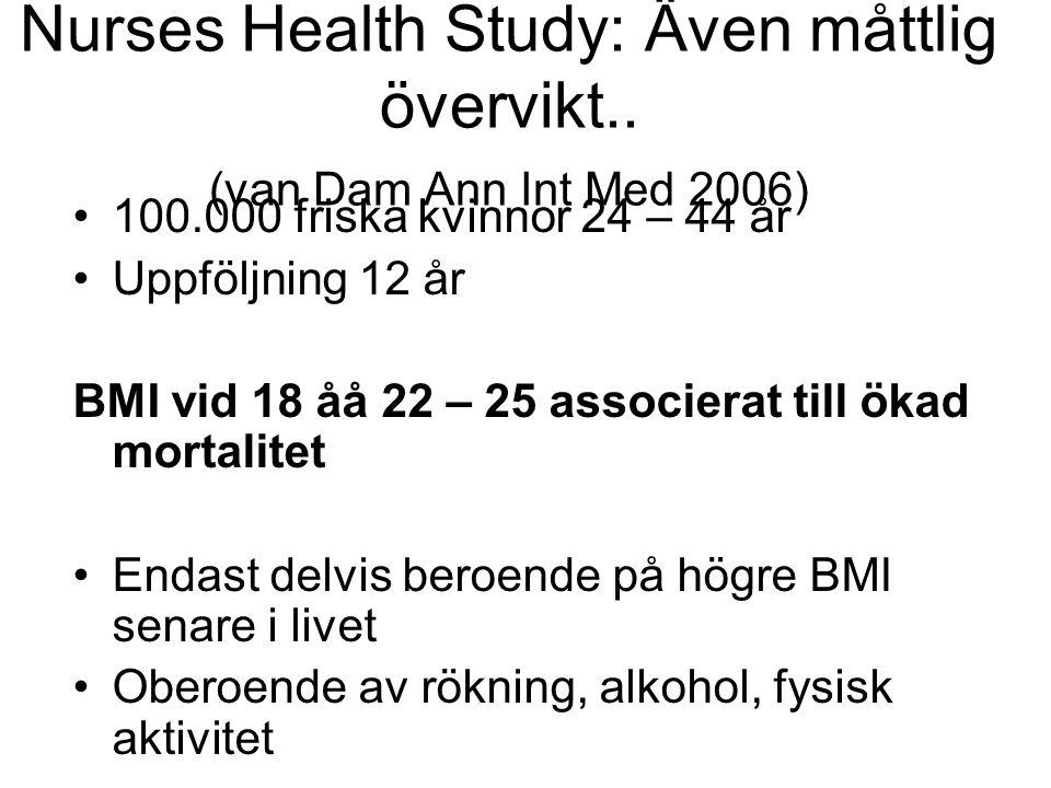 Nurses Health Study: Även måttlig övervikt.. (van Dam Ann Int Med 2006) 100.000 friska kvinnor 24 – 44 år Uppföljning 12 år BMI vid 18 åå 22 – 25 asso