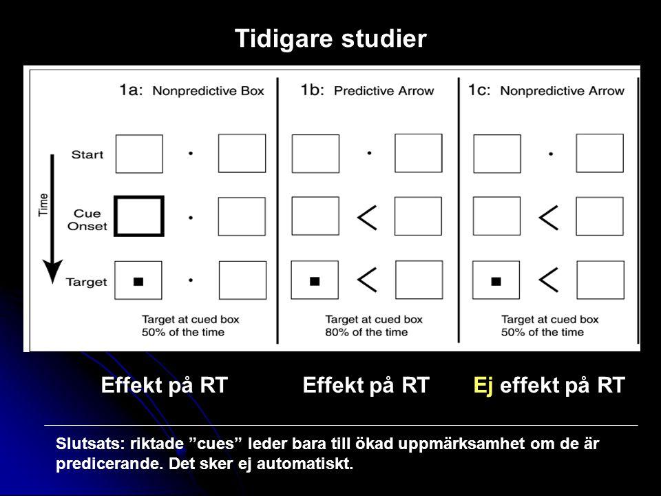 Effekt på RT Effekt på RT Ej effekt på RT Slutsats: riktade cues leder bara till ökad uppmärksamhet om de är predicerande.