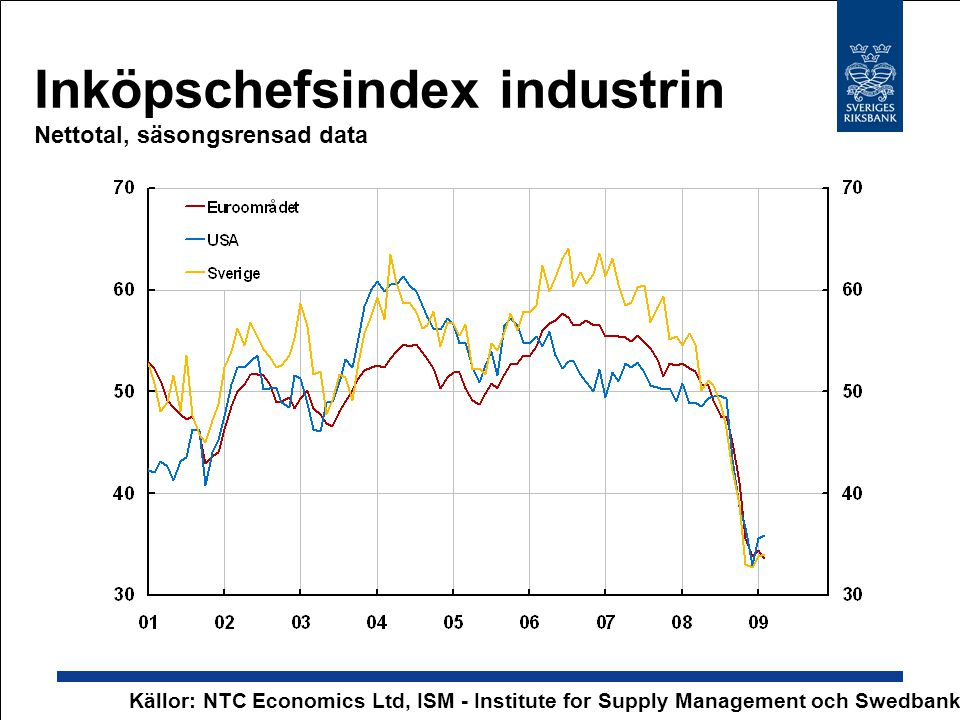 Inköpschefsindex industrin Nettotal, säsongsrensad data Källor: NTC Economics Ltd, ISM - Institute for Supply Management och Swedbank