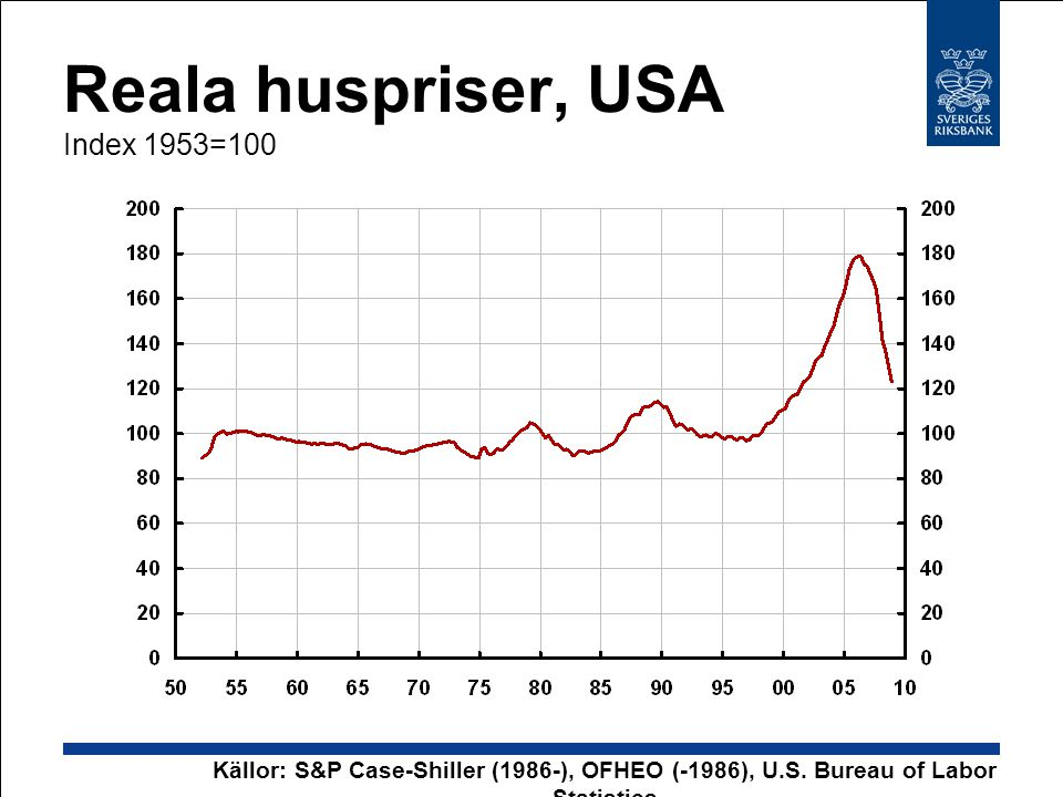 Reala huspriser, USA Index 1953=100 Källor: S&P Case-Shiller (1986-), OFHEO (-1986), U.S.
