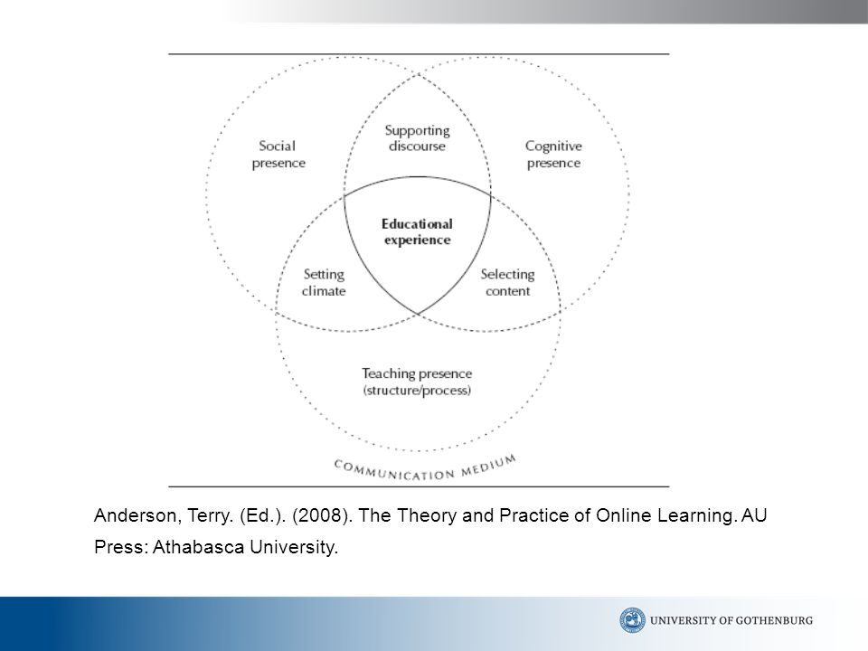Anderson, Terry. (Ed.). (2008). The Theory and Practice of Online Learning.