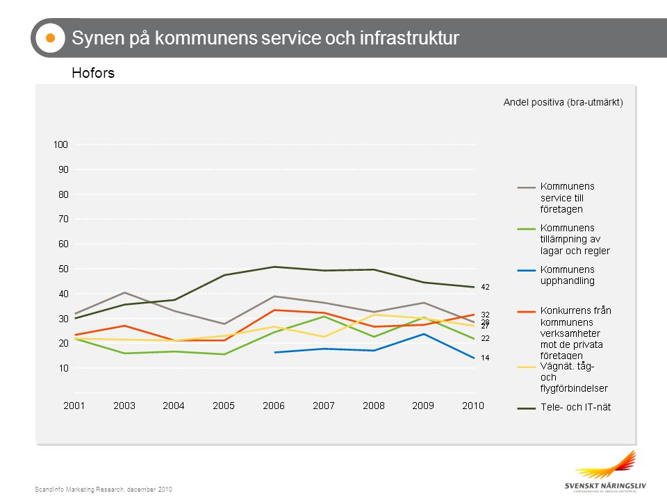 ScandInfo Marketing Research, december 2010 Synen på kommunens service och infrastruktur Hofors Andel positiva (bra-utmärkt)