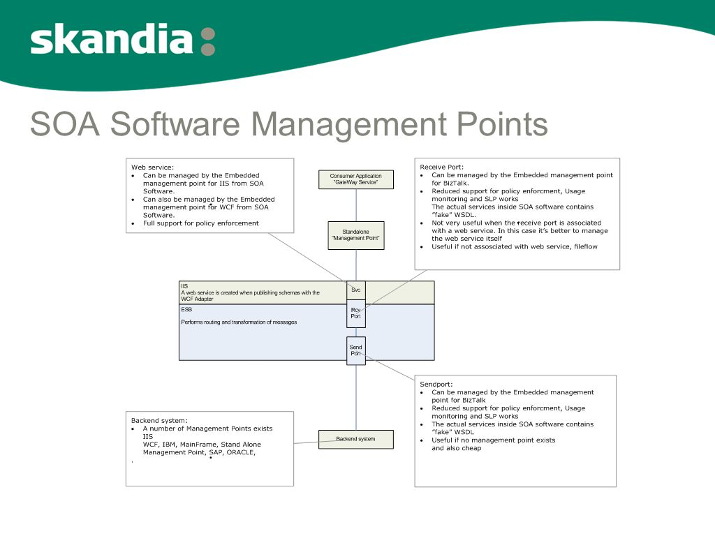 SOA Software Management Points