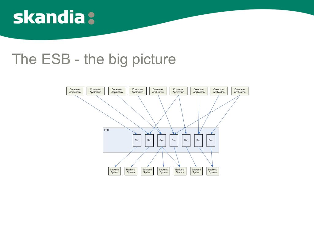 The ESB - the big picture