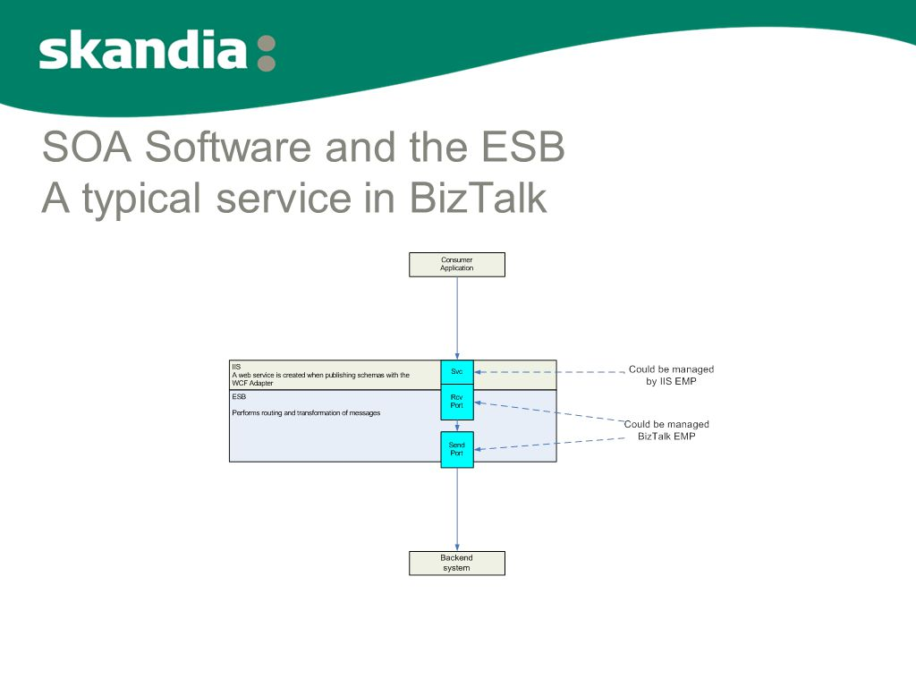 SOA Software and the ESB A typical service in BizTalk