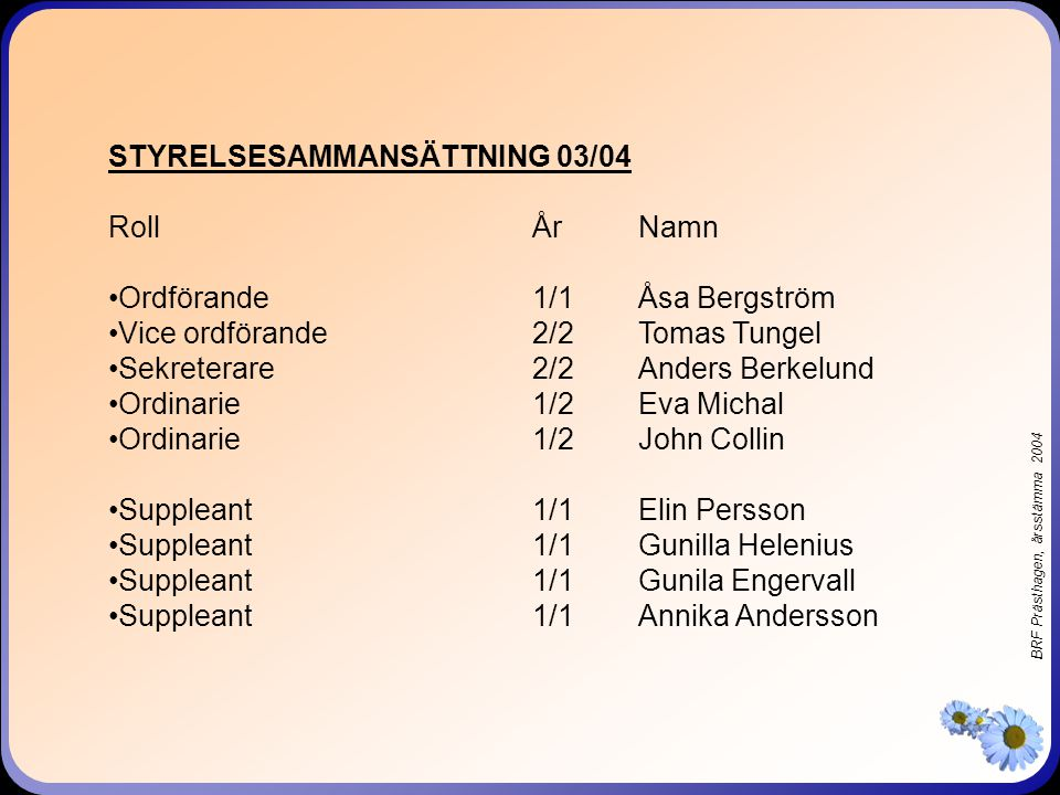 BRF Prästhagen, årsstämma 2004 STYRELSESAMMANSÄTTNING 03/04 RollÅrNamn •Ordförande1/1Åsa Bergström •Vice ordförande2/2Tomas Tungel •Sekreterare2/2Anders Berkelund •Ordinarie1/2 Eva Michal •Ordinarie1/2John Collin •Suppleant1/1Elin Persson •Suppleant1/1Gunilla Helenius •Suppleant1/1Gunila Engervall •Suppleant1/1Annika Andersson
