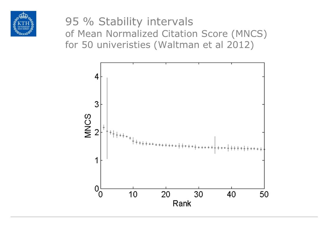 95 % Stability intervals of Mean Normalized Citation Score (MNCS) for 50 univeristies (Waltman et al 2012)