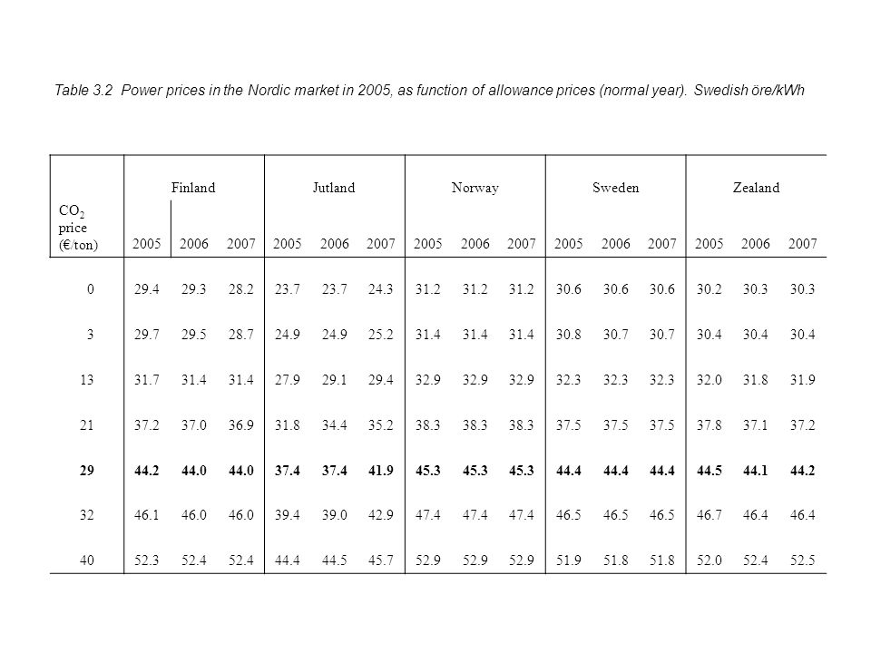 Table 3.2 Power prices in the Nordic market in 2005, as function of allowance prices (normal year).