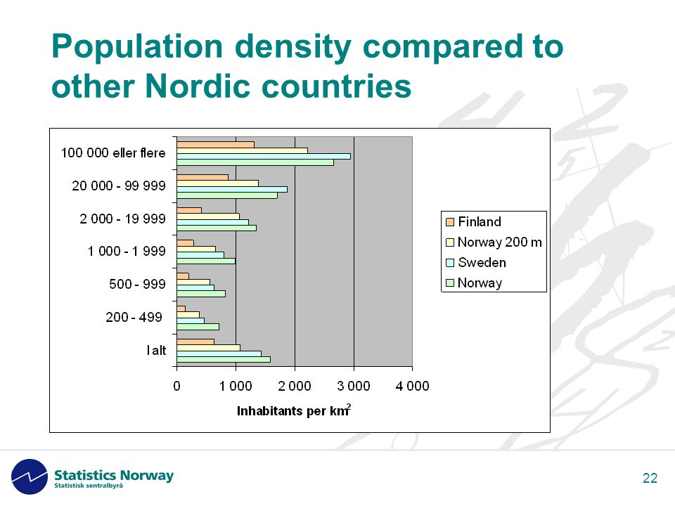 22 Population density compared to other Nordic countries