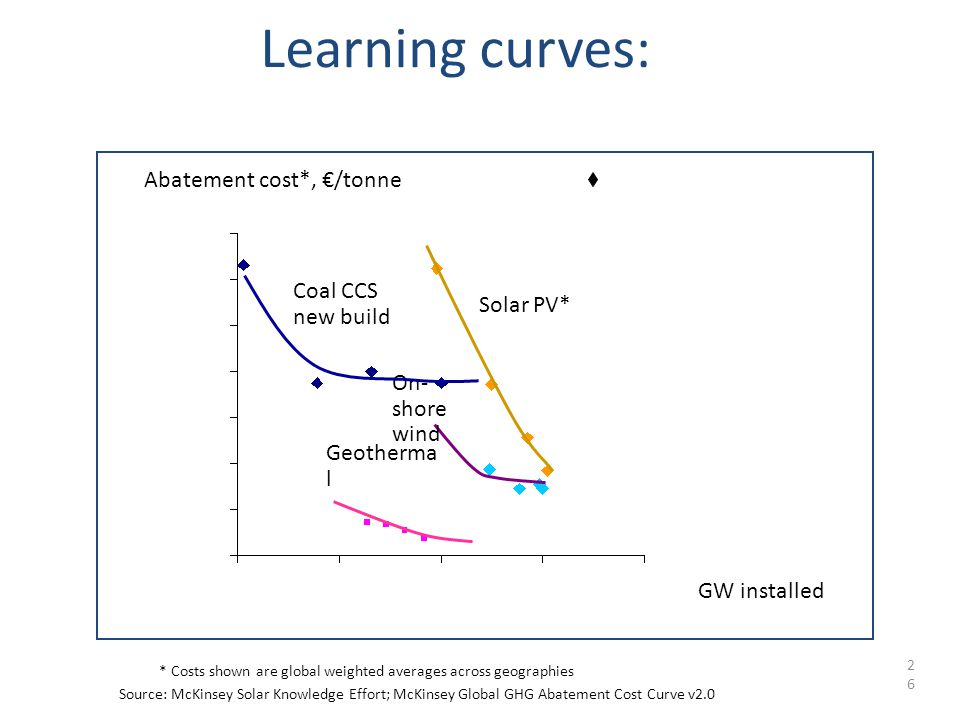 2626 Learning curves: *Costs shown are global weighted averages across geographies Source:McKinsey Solar Knowledge Effort; McKinsey Global GHG Abatement Cost Curve v2.0 GW installed Abatement cost*, €/tonne Geotherma l On- shore wind Coal CCS new build Solar PV*