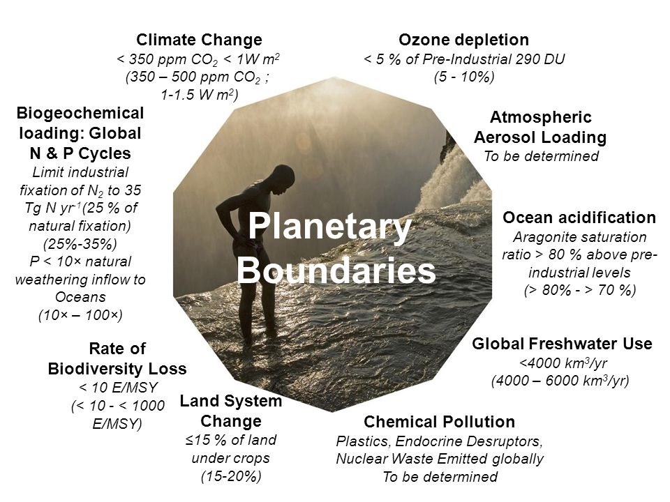 Climate Change < 350 ppm CO 2 < 1W m 2 (350 – 500 ppm CO 2 ; W m 2 ) Ocean acidification Aragonite saturation ratio > 80 % above pre- industrial levels (> 80% - > 70 %) Ozone depletion < 5 % of Pre-Industrial 290 DU (5 - 10%) Global Freshwater Use <4000 km 3 /yr (4000 – 6000 km 3 /yr) Rate of Biodiversity Loss < 10 E/MSY (< 10 - < 1000 E/MSY) Biogeochemical loading: Global N & P Cycles Limit industrial fixation of N 2 to 35 Tg N yr -1 (25 % of natural fixation) (25%-35%) P < 10× natural weathering inflow to Oceans (10× – 100×) Atmospheric Aerosol Loading To be determined Land System Change ≤15 % of land under crops (15-20%) Chemical Pollution Plastics, Endocrine Desruptors, Nuclear Waste Emitted globally To be determined Planetary Boundaries