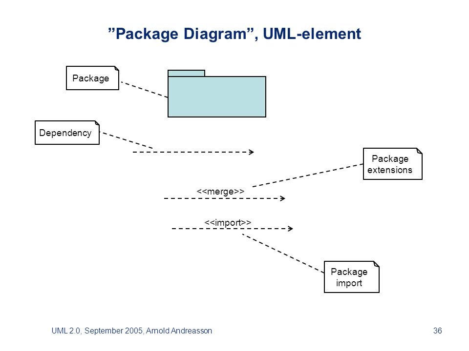 UML 2.0, September 2005, Arnold Andreasson36 > Package Diagram , UML-element Package import Dependency Package extensions