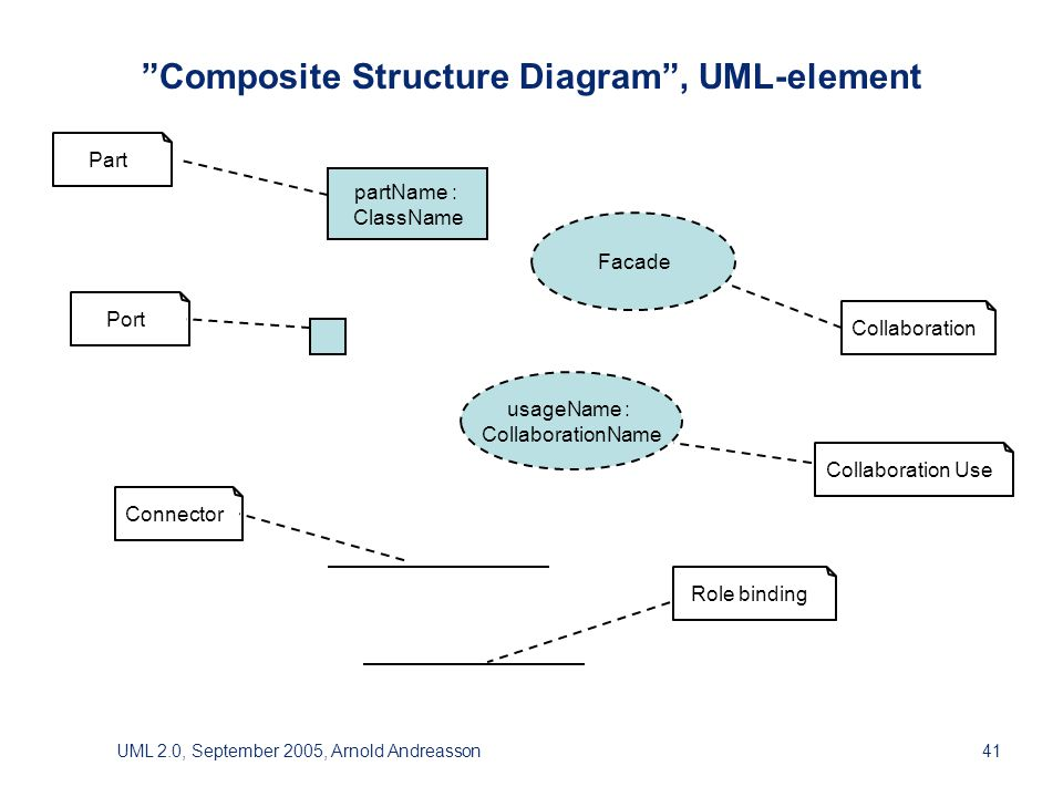 UML 2.0, September 2005, Arnold Andreasson41 Composite Structure Diagram , UML-element partName : ClassName Facade usageName : CollaborationName Part Port Collaboration Collaboration Use Connector Role binding