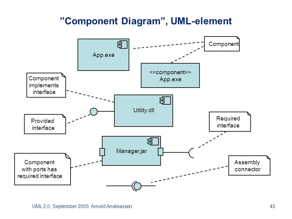 UML 2.0, September 2005, Arnold Andreasson45 Component Diagram , UML-element Manager.jar > App.exe Utility.dll Component implements interface Component with ports has required interface Assembly connector Provided interface Required interface