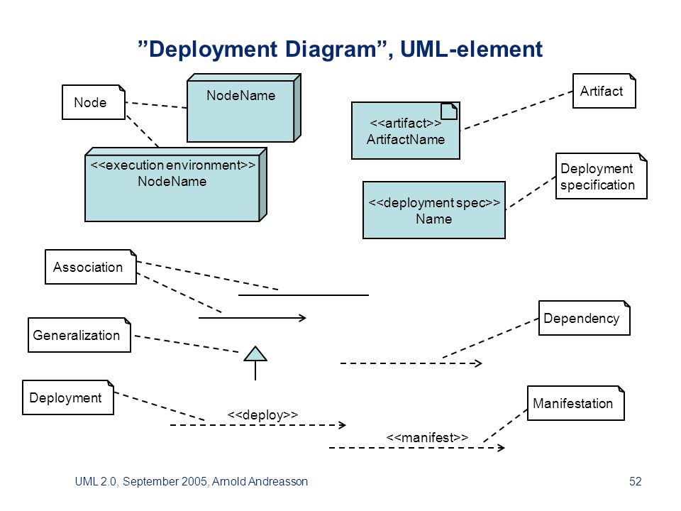 UML 2.0, September 2005, Arnold Andreasson52 Deployment Diagram , UML-element > ArtifactName NodeName > Name > Artifact Node Deployment specification Association Dependency Generalization Deployment Manifestation > NodeName