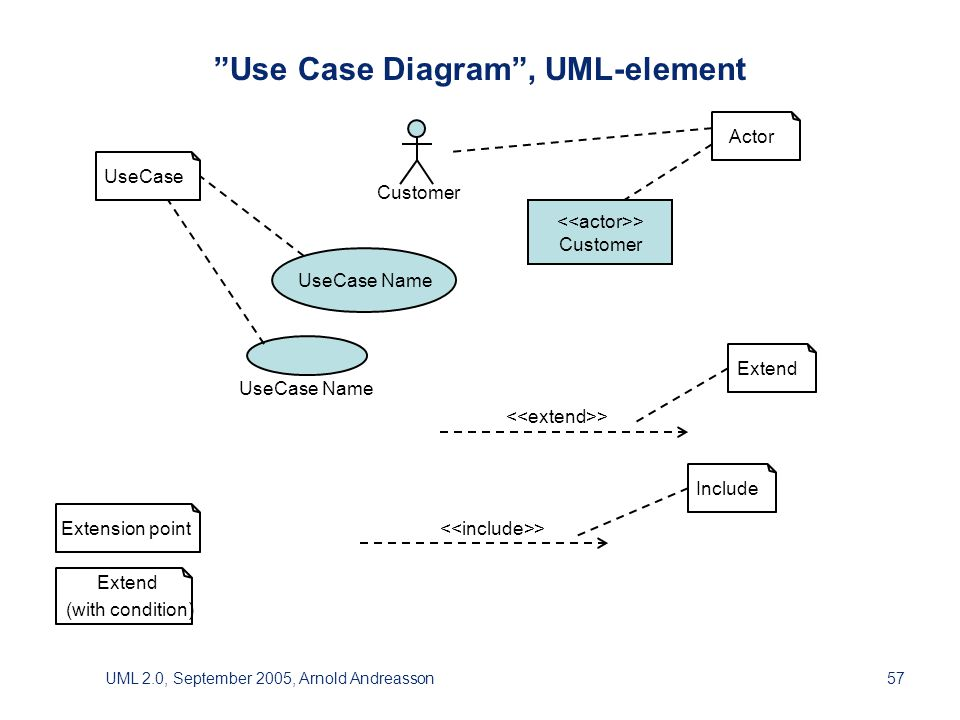UML 2.0, September 2005, Arnold Andreasson57 Use Case Diagram , UML-element > Customer UseCase Name > UseCase Name Actor UseCase Extend (with condition) Extension point Include