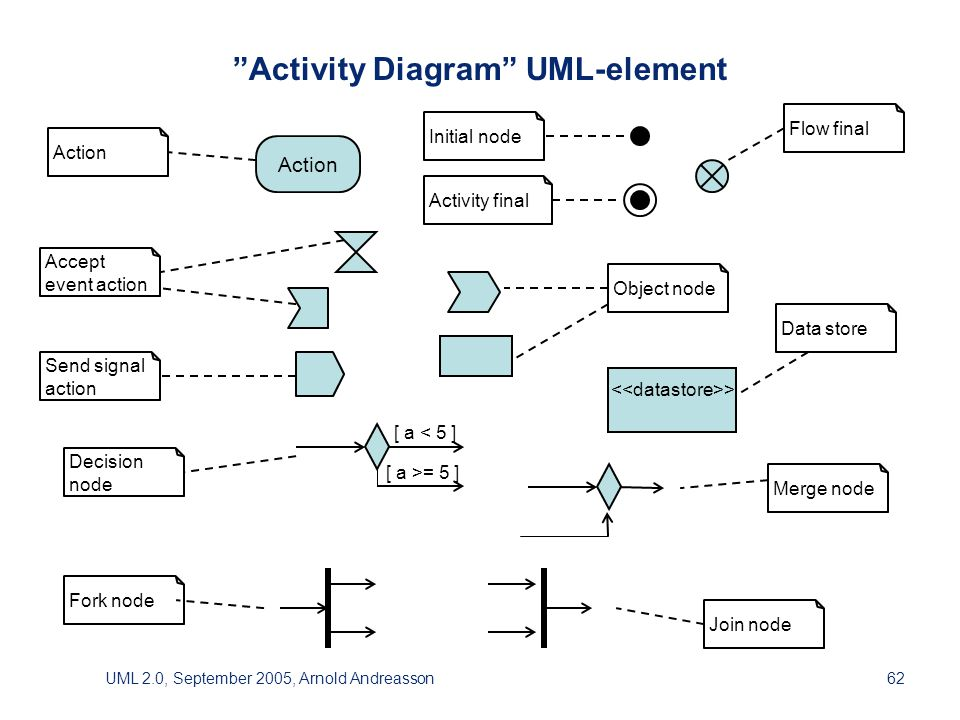 UML 2.0, September 2005, Arnold Andreasson62 Activity Diagram UML-element Acceptevent action Action Activity final Data store Decisionnode Flow final Fork node Initial node Join node Merge node Object node Send signalaction Action > [ a < 5 ] [ a >= 5 ]