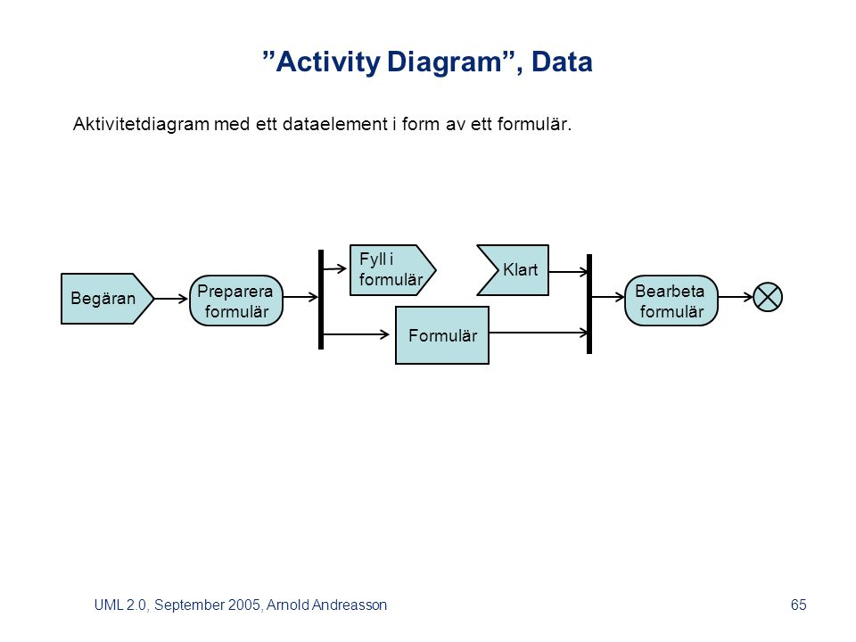 UML 2.0, September 2005, Arnold Andreasson65 Activity Diagram , Data Aktivitetdiagram med ett dataelement i form av ett formulär.