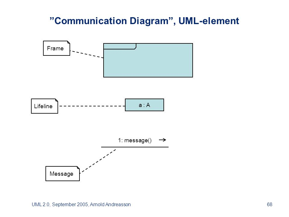 UML 2.0, September 2005, Arnold Andreasson68 Communication Diagram , UML-element a : A 1: message() Frame Lifeline Message